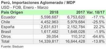 Fuerte caída en importaciones Peruanas de aglomerado en 1T de 2018