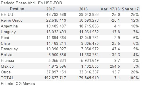 Exportaciones brasileñas de muebles crecen 7.1% en 4M-2017