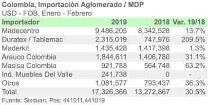 Importaciones de aglomerado por Colombia crecen más del 30%