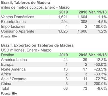 Consumo brasilero de tableros de madera sube 1.2% en 1T-2019